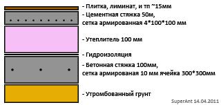Планируем пирог пола для подвала.  Дата: 14.04.2011 Добавил: SuperAnt.